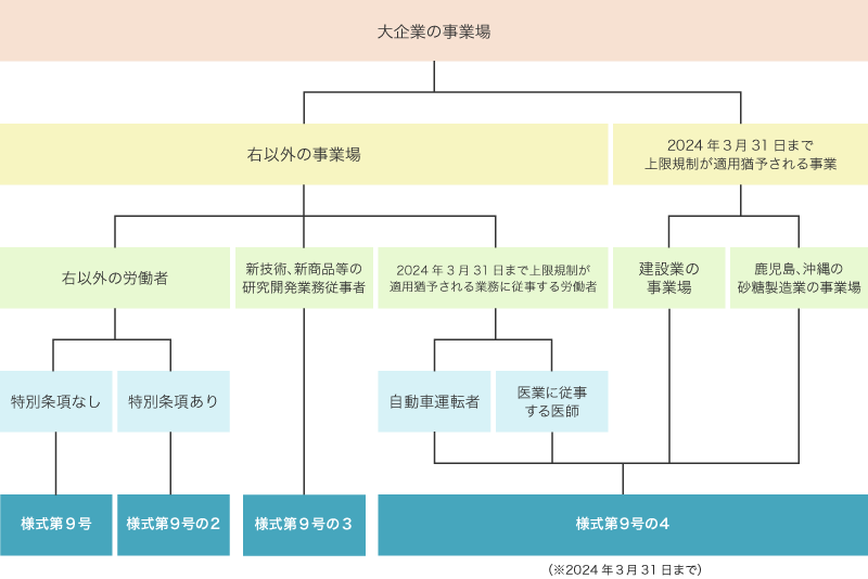 届出様式の使い分け図(大企業の事業場)