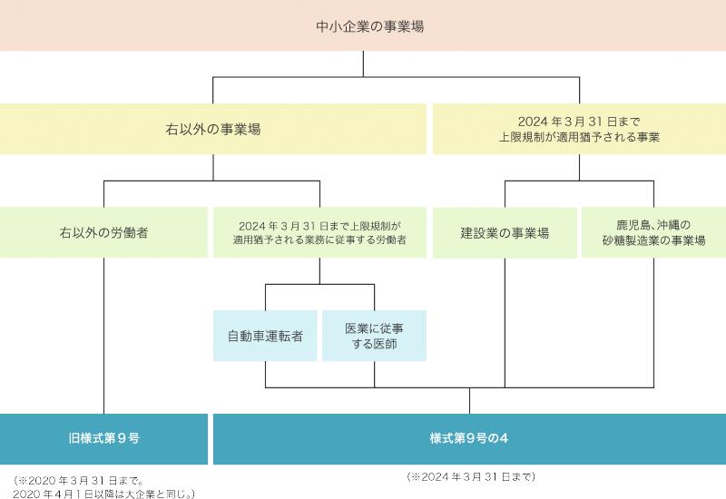 届出様式の使い分け図(中小企業の事業場)